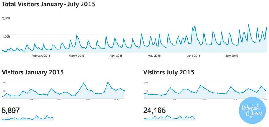 Rebekah_R_Jones_Blog_stats